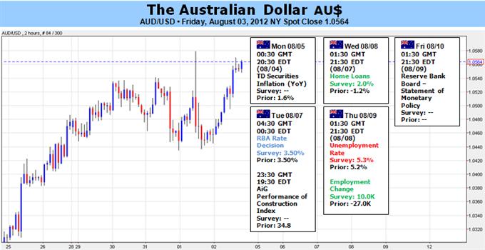 Australian Dollar Strength Hinges on Europe, RBA, Labor Market