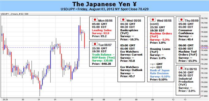 Japanese Yen to Look Past BOJ, Eyeing China CPI and Euro Crisis