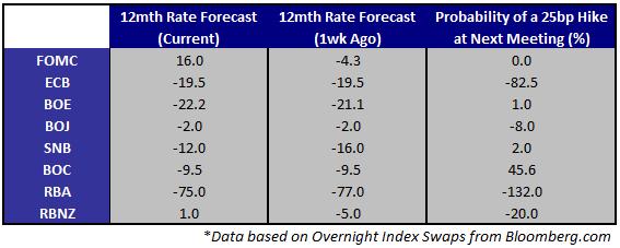 Données Asie-Pacifique centre d'attention après Fed, BCE et NFP