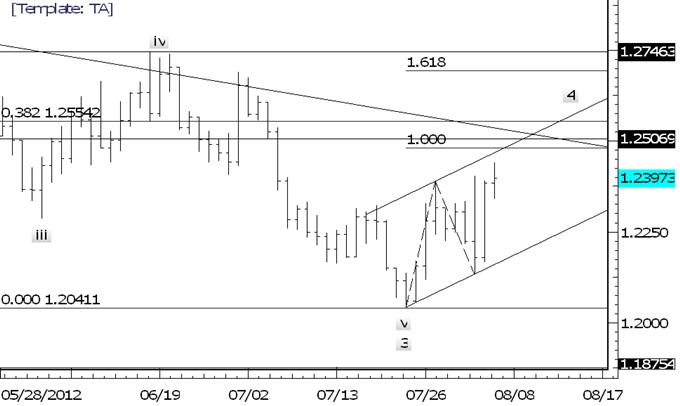 Euro Bullish on Dips as Australian Dollar Presses against Trendline