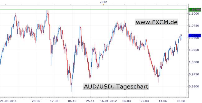 Rally im Australischen Dollar kann weiter gehen - Notenbank tagt am Dienstag