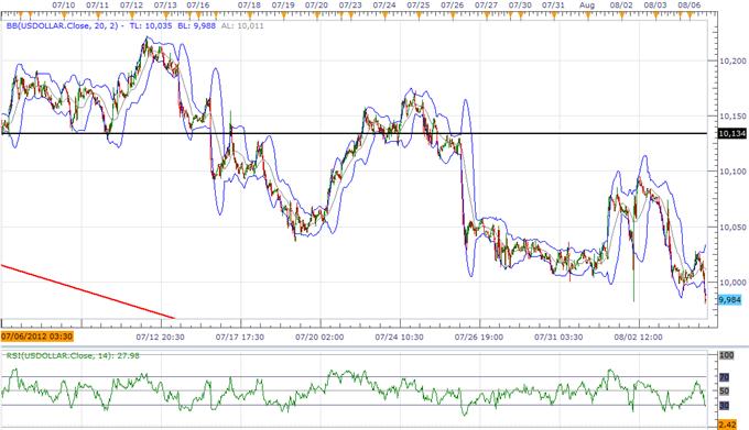 L'indice de l'USD menace la tendance principale, les prévisions pour le JPY dépendent de la politique de la BoJ