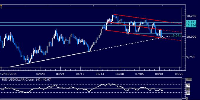US Dollar Classic Technical Report 08.06.2012