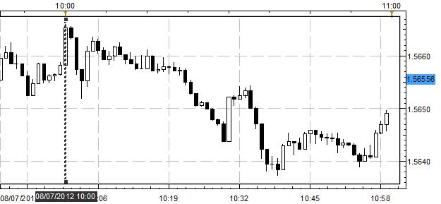 British Pound Retraces Gains Against US Dollar After NIESR GDP Estimate