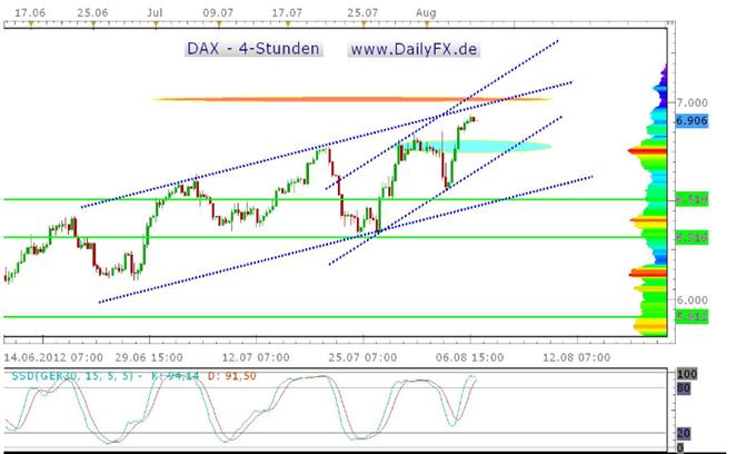 DAX weiter Long, aber Rücksetzer werden wahrscheinlicher
