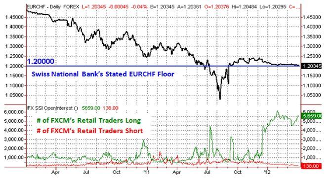 Der EUR/CHF an der Interventionsgrenze -was tut die SNB?