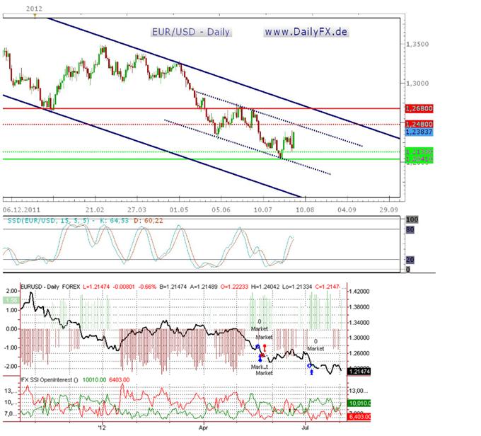 Der EUR/USD kurzfristig wohl weiter bullish, Stabilisierung auf hohem Niveau