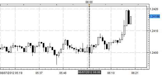 Euro Perks Up Despite Poor German Factory Orders