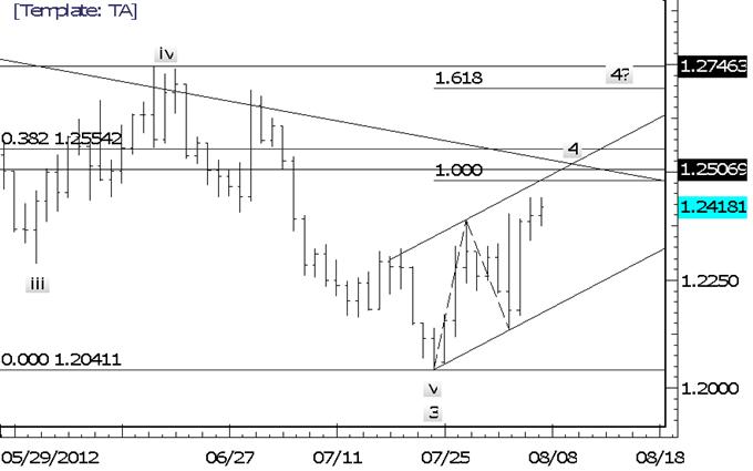 L'euro tentant d'étendre ses gains est un drapeau rouge