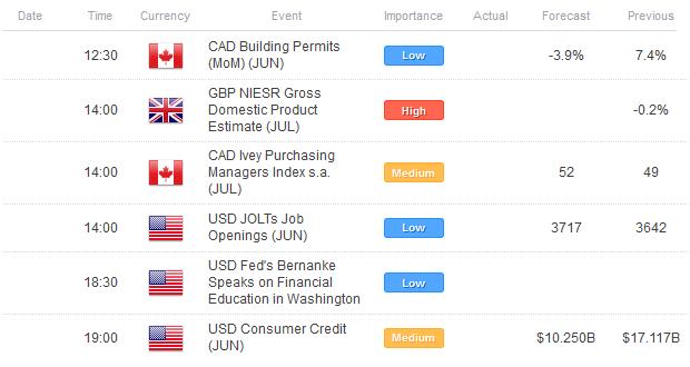 Les majeures se consolident encore contre le dollar US alors que l'AUD et l'EUR calent à la résistance