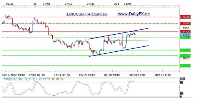 Der EUR/USD scheitert am Wochenhoch - Potential zunächst auf die 1,2500er Region beschränkt?