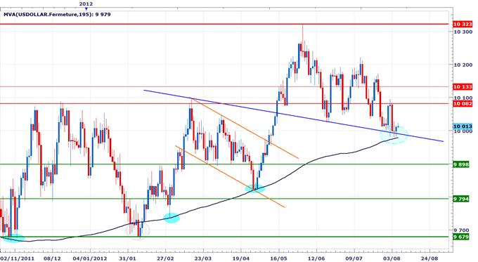 Rapport technique DailyFX du 8 Août - Le dollar néo-zélandais sousperforme, la Livre sterling à risque avant le rapport sur l'inflation de la BOE