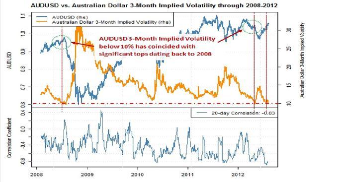 Im Aussie-Dollar deutet das Sentiment auf eine mögliche Top-Bildung hin