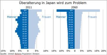 Japan steht vor einem großen Problem - Yen-Stabilität in Gefahr