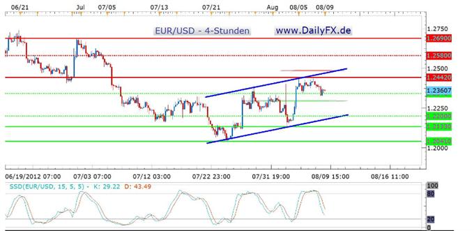 Trotz Rücksetzer schaut es für den EUR/USD kurzfristig gut aus