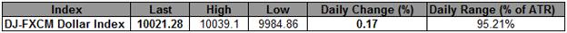 USD Index in wöchentlichen Hochs, während die Aktien driften. - 10.040 jetzt Schlüsselwiderstand