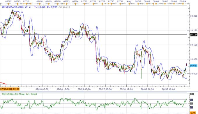 USD : renversement en cours ; l'AUD menace sa tendance à long terme avant la décision de la RBA