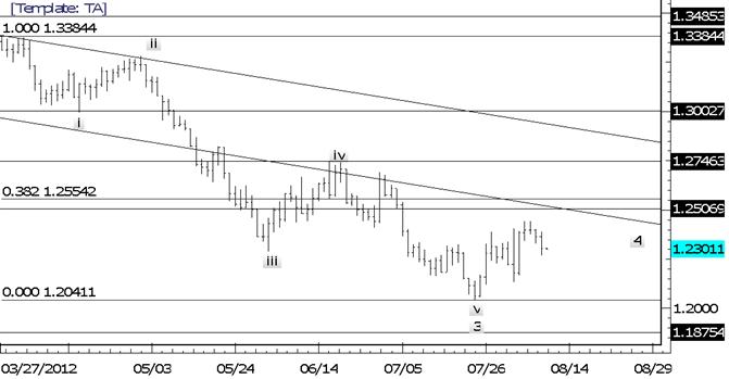 EUR/USD befindet sich beim Intraday Fibonacci und dem 20-Tage SMA, ist aber immer noch verletzlich