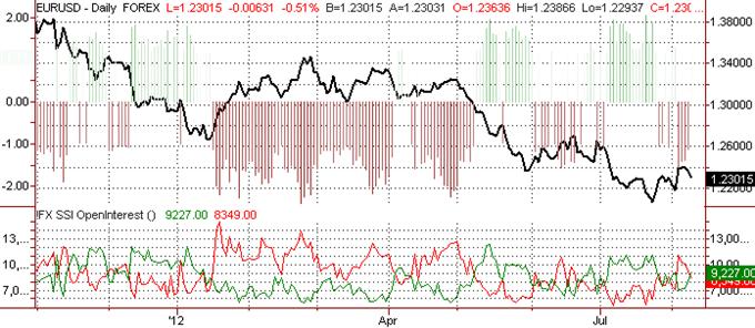 Les prévisions de l'euro indiquent un sommet à $1.2440
