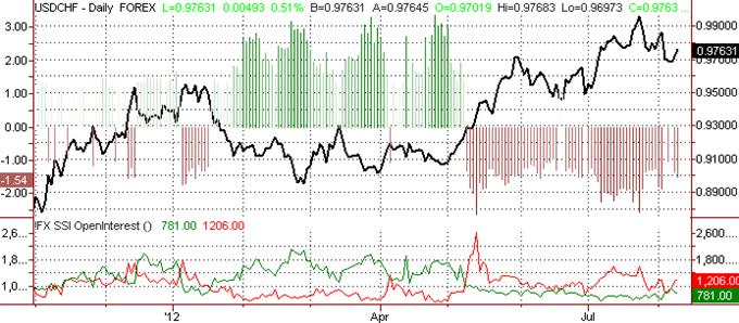 Le franc suisse chutera probablement davantage