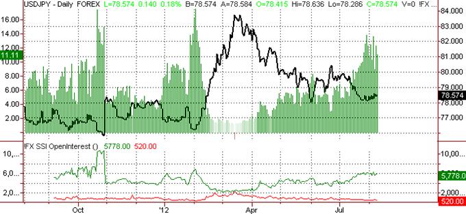 Le yen japonais semble avoir dépassé le dollar