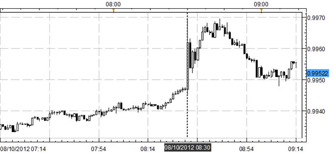 Canadian Dollar Sells-off Following Big Miss on July Labor Market Report