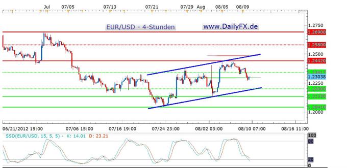 Der EUR/USD findet Halt im Bereich um 1,2300 - Long zum Wochenabschluss?