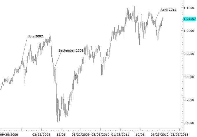 Extreme Selbstgefälligkeit hält die Märkte in Griff - Wir haben das schon einmal gesehen
