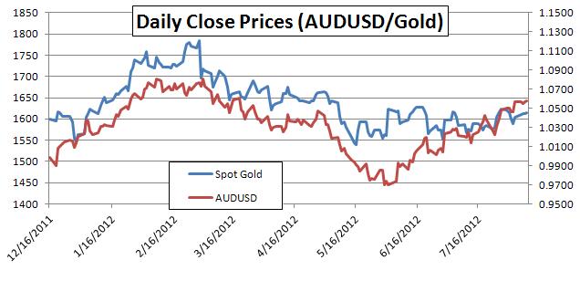 Gold to Australian Dollar Correlation Sentiment Linked