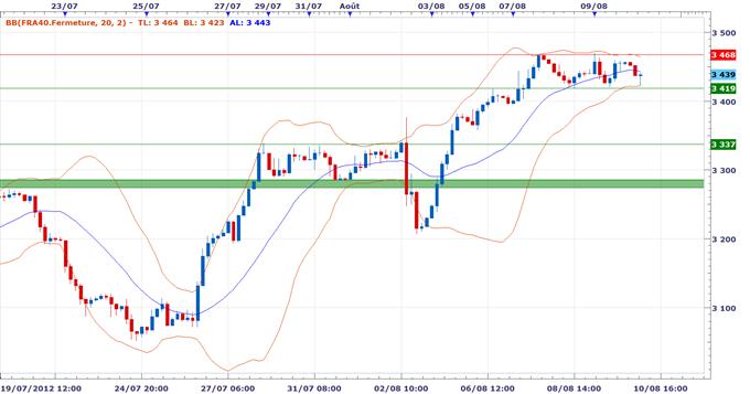 Les indices boursiers dans des ranges étroits - Good Morning CAC 40 du 10 Août