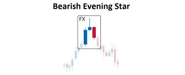 Trading de la configuration en étoile du soir