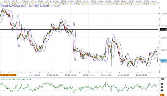 L'indice USD continue à établir sa base, le JPY exposé aux risques dans un contexte de faible croissance