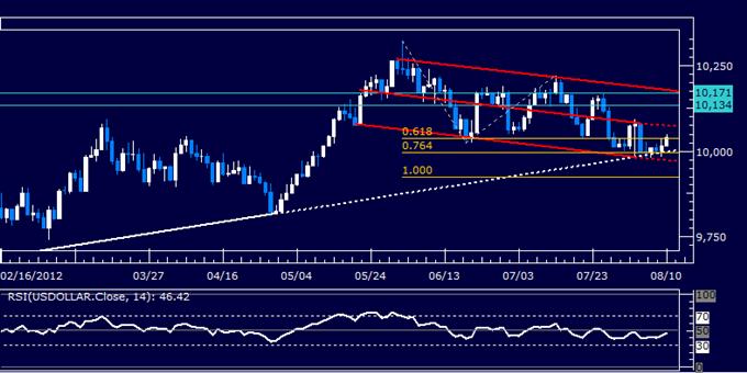Rapport technique classique sur le dollar US 08.10.2012