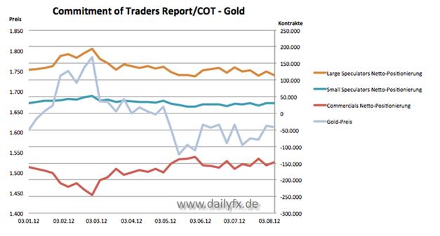13.08. Technischer Ausblick für Rohstoffe. Gold: COT-Betrachtung gibt uns ein Warnsignal.