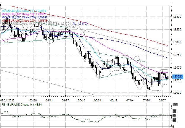L'Euro repasse à 1.2300 contre le Dollar US; le Yen est vulnérable après un PIB faible