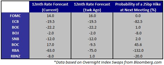 Inflationszahlen aus Europa und USA werden die Hoffnungen auf Lockerung der EZB und Fed leiten