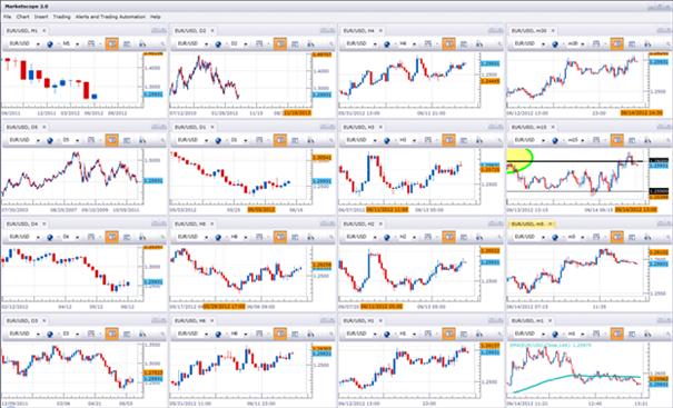 Wie man eine Strategie erstellt, Teil 2: Die Zeitfenster Ihres Tradings