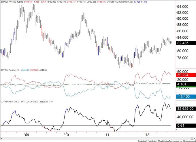 Les positions vendeuses de l'Euro reviennent aux niveaux de mai