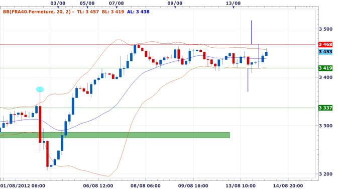 Les Bourses bien orientées, la stagnation en France et ralentissement en Allemagne alimentent les spéculations sur la BCE - Good Morning CAC 40
