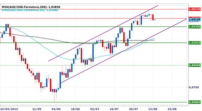 Rapport_technique_DailyFX_du_1408_body_AUDUSD.png, Rapport technique DailyFX du 14 Août - L'euro surperforme, la performance du dollar australien dépend des indices