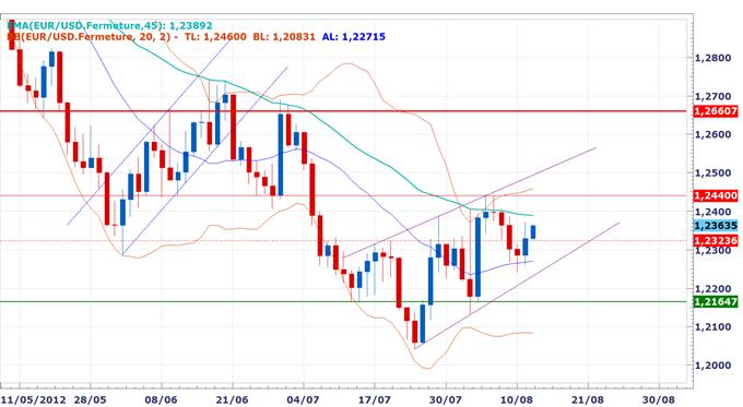 Rapport_technique_DailyFX_du_1408_body_EURUSD.png, Rapport technique DailyFX du 14 Août - L'euro surperforme, la performance du dollar australien dépend des indices