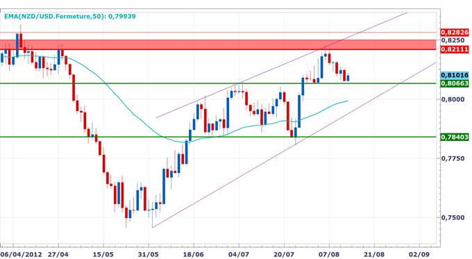 Rapport_technique_DailyFX_du_1408_body_NZDUSD.png, Rapport technique DailyFX du 14 Août - L'euro surperforme, la performance du dollar australien dépend des indices