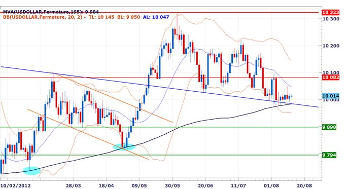 Rapport_technique_DailyFX_du_1408_body_USDOLLAR.png, Rapport technique DailyFX du 14 Août - L'euro surperforme, la performance du dollar australien dépend des indices