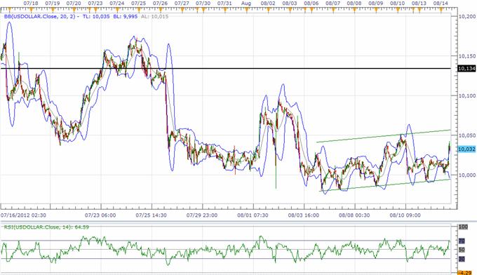Le renversement de l'USD prend forme, la politique de la BoJ pèse sur les perspectives du JPY