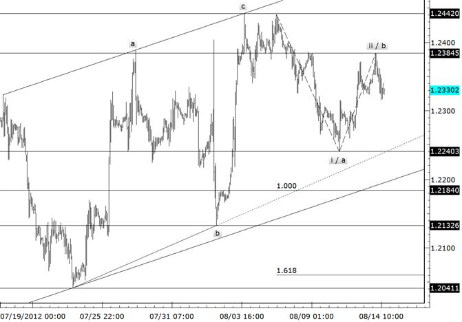 EURUSD Bearish Opportunity Towards 12185 and Below