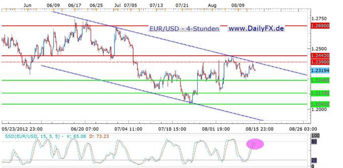 Der EUR/USD auf dem Weg in Richtung Vorwochentief bei 1,2240 USD