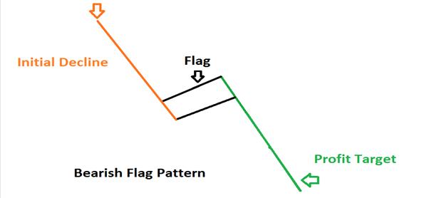 Trader les configurations en drapeau baissier