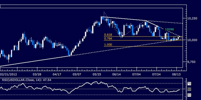 US-Dollar: Klassischer technischer Bericht 15.8.2012
