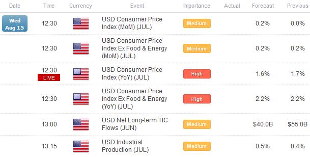 Le Dollar US est de plus en plus haussier alors que l'Euro baisse en dépit de l'amélioration des rendements