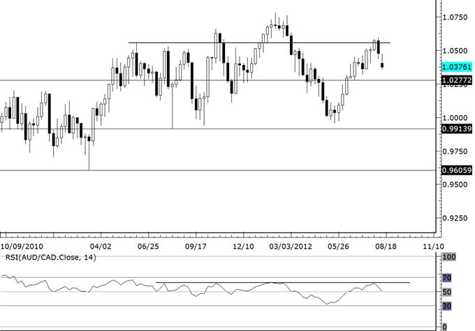 AUDJPY_and_Stock_Market_Replay_Underway_body_audcad.png, AUDJPY and Stock Market Replay Underway